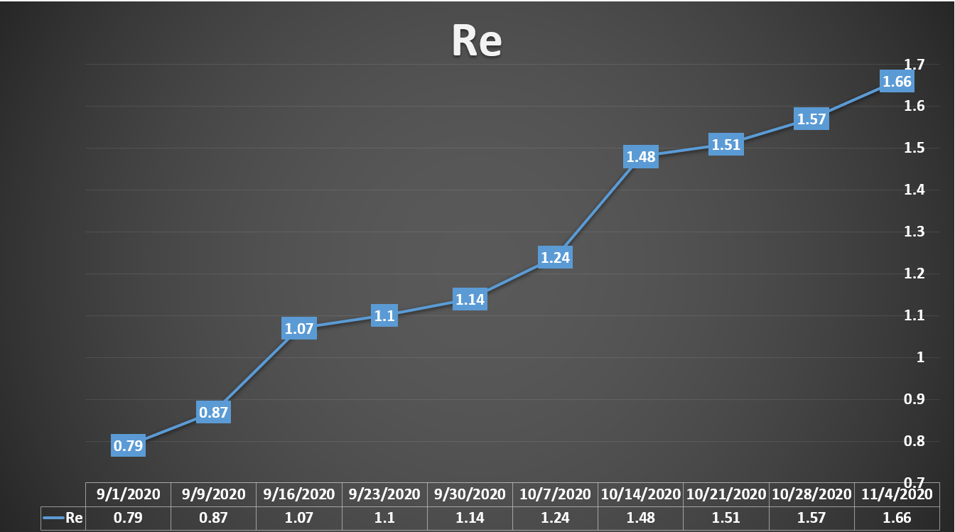 Figure of R value over time