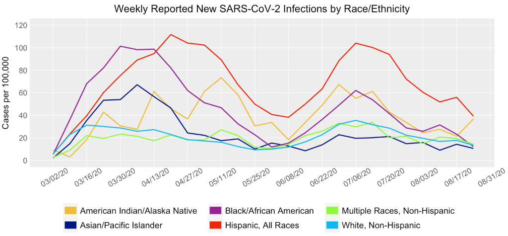Graph of weekly reported new SARS-CoV-2 infections by race/ethnicity